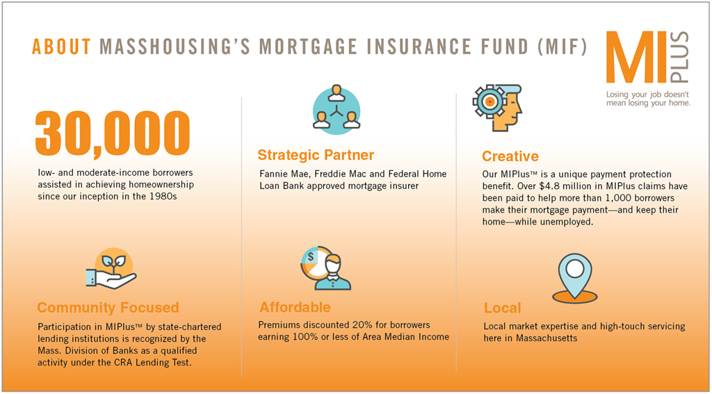 About MassHousing's Mortgage Insurance Fund